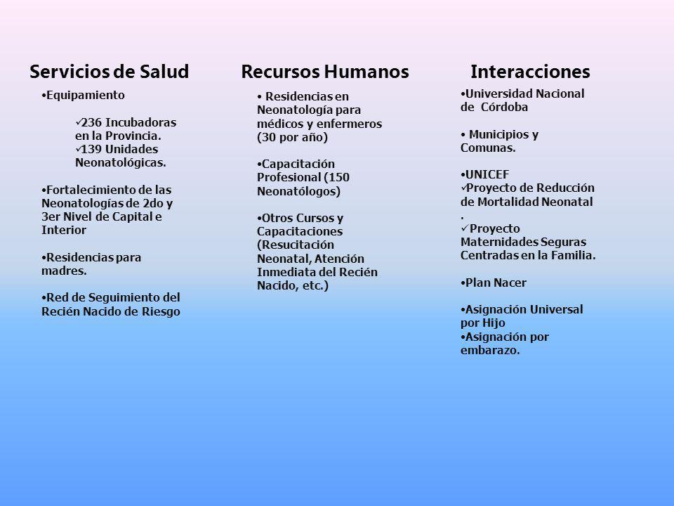 Servicios de Salud Recursos Humanos Interacciones Equipamiento