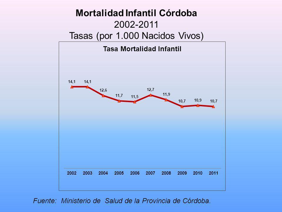 Mortalidad Infantil Córdoba