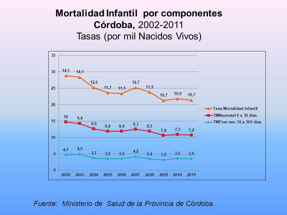 Mortalidad Infantil por componentes