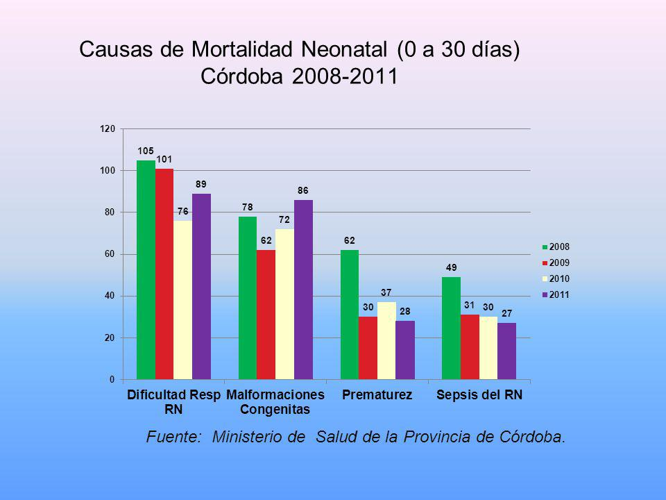 Causas de Mortalidad Neonatal (0 a 30 días) Córdoba 2008-2011