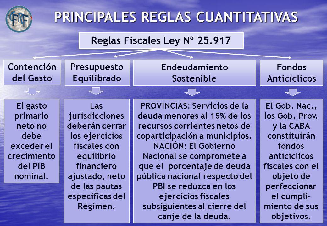 PRINCIPALES REGLAS CUANTITATIVAS