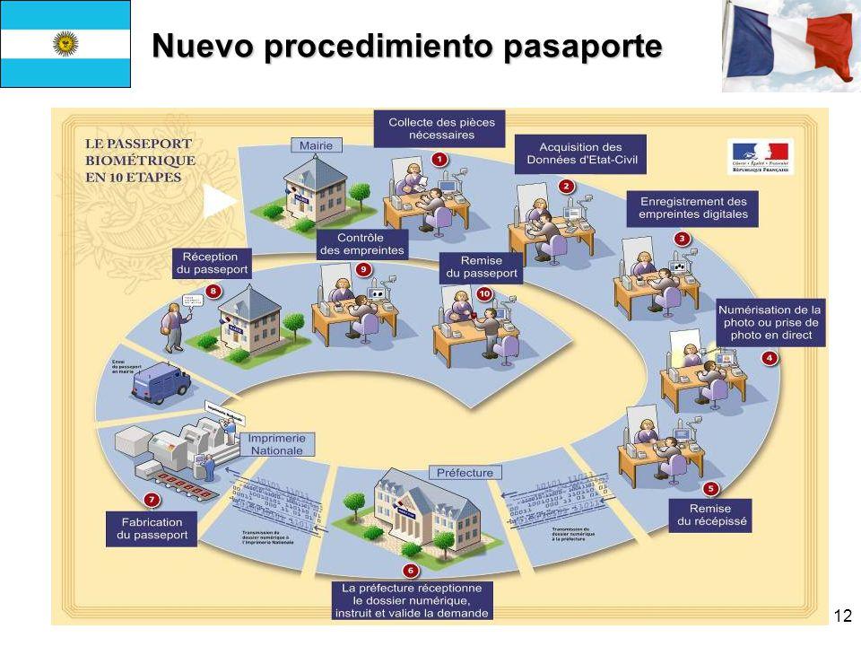 Nuevo procedimiento pasaporte