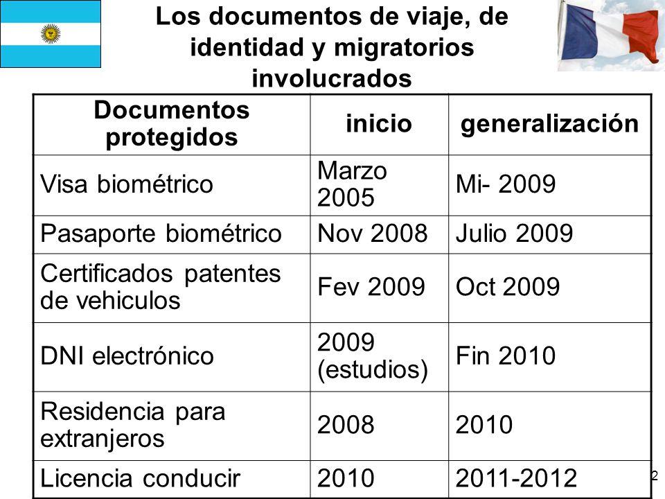 Los documentos de viaje, de identidad y migratorios involucrados