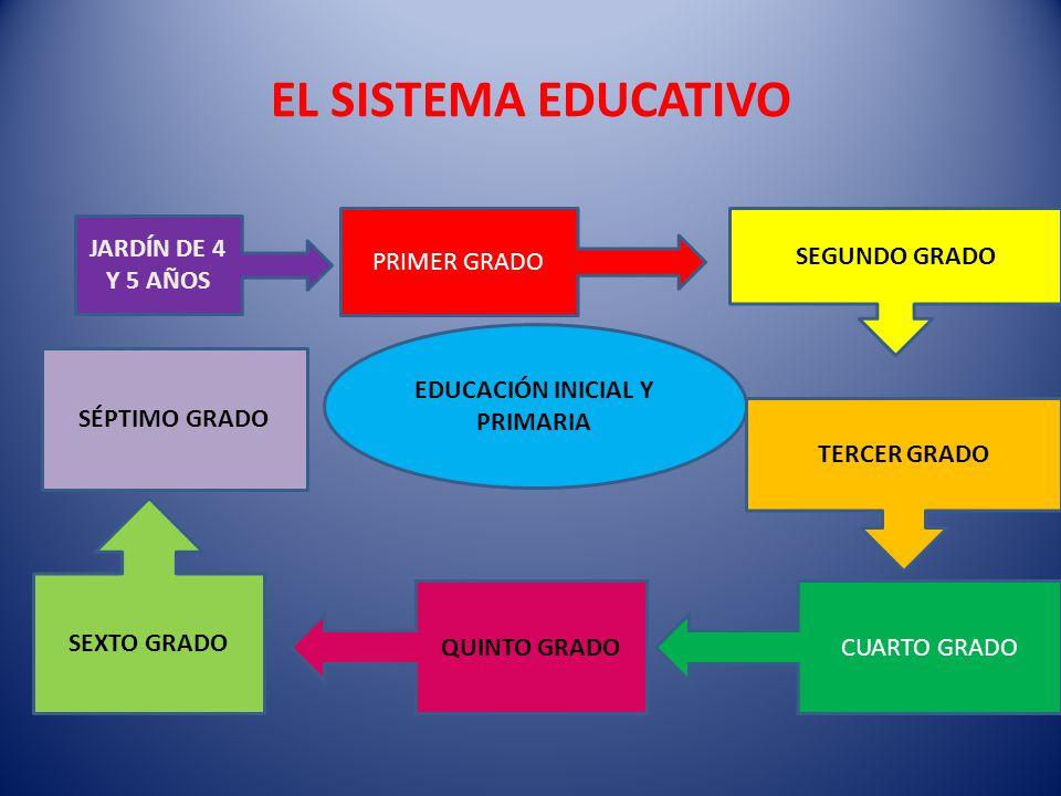 EDUCACIÓN INICIAL Y PRIMARIA