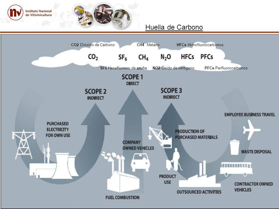 Huella de Carbono CO2 Dióxido de Carbono CH4 Metano HFCs Hidrofluorocarbonos.