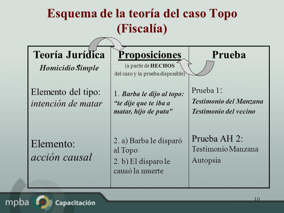 Esquema de la teoría del caso Topo (Fiscalía)