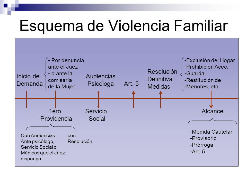 Esquema de Violencia Familiar