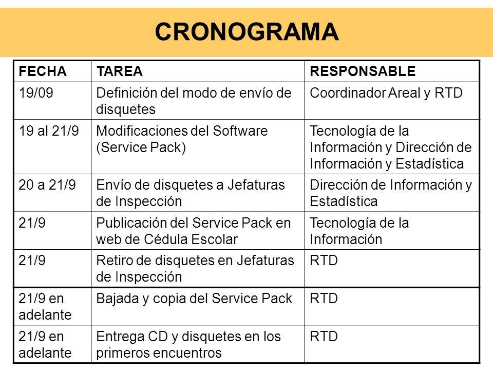 CRONOGRAMA FECHA TAREA RESPONSABLE 19/09