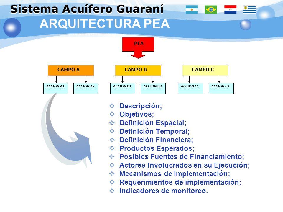ARQUITECTURA PEA Descripción; Objetivos; Definición Espacial;