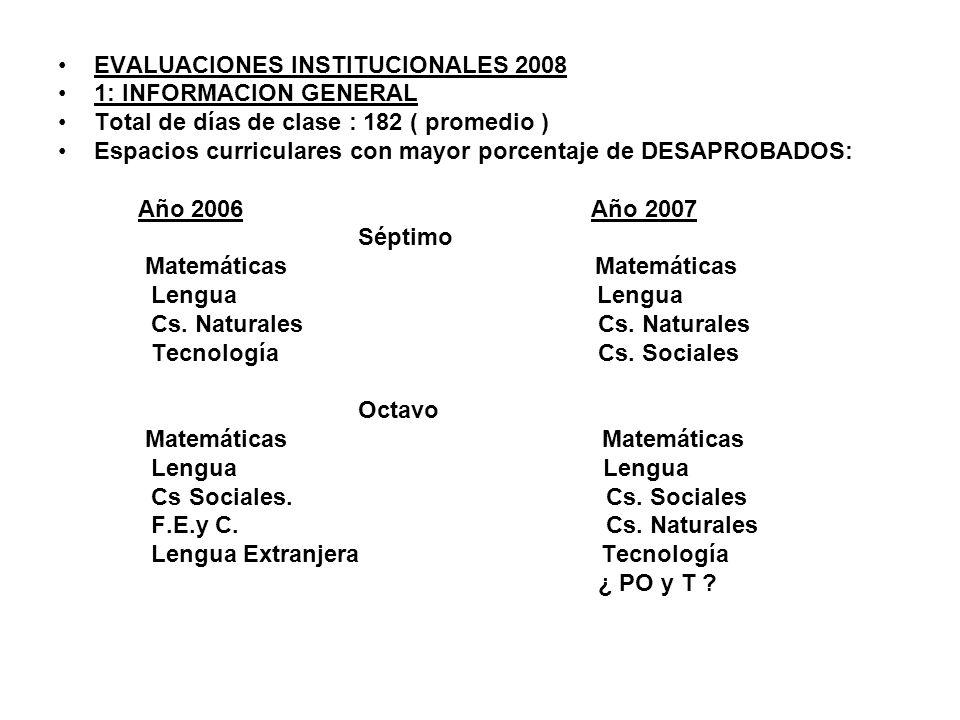 EVALUACIONES INSTITUCIONALES 2008