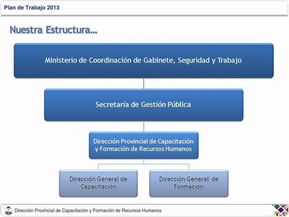 Nuestra Estructura… Ministerio de Coordinación de Gabinete, Seguridad y Trabajo. Secretaría de Gestión Pública.