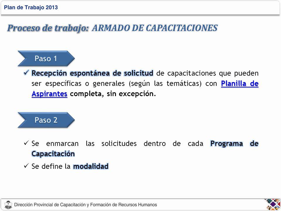 Proceso de trabajo: ARMADO DE CAPACITACIONES