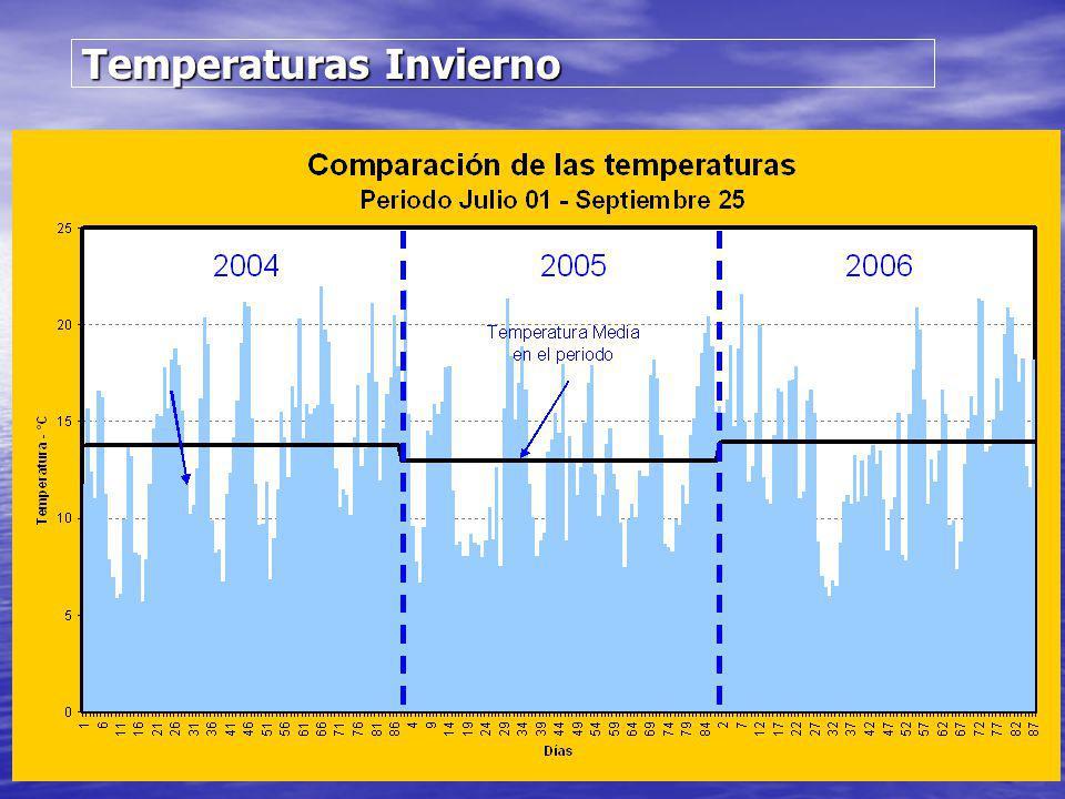 Temperaturas Invierno