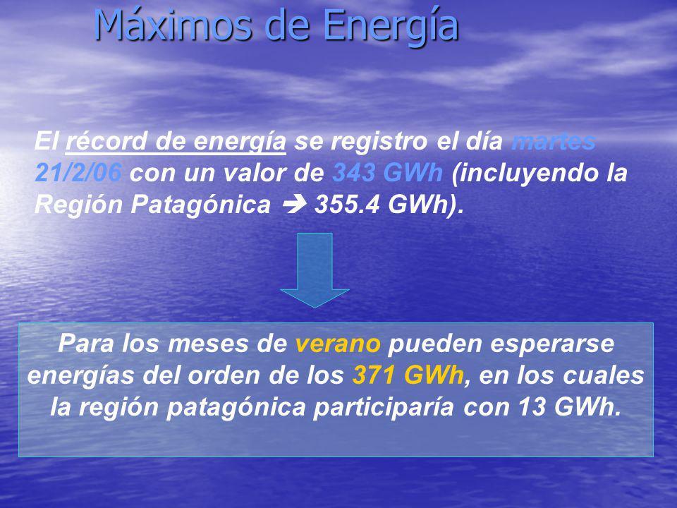 Máximos de Energía El récord de energía se registro el día martes 21/2/06 con un valor de 343 GWh (incluyendo la Región Patagónica  355.4 GWh).