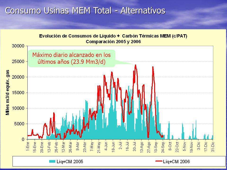 Máximo diario alcanzado en los últimos años (23.9 Mm3/d)
