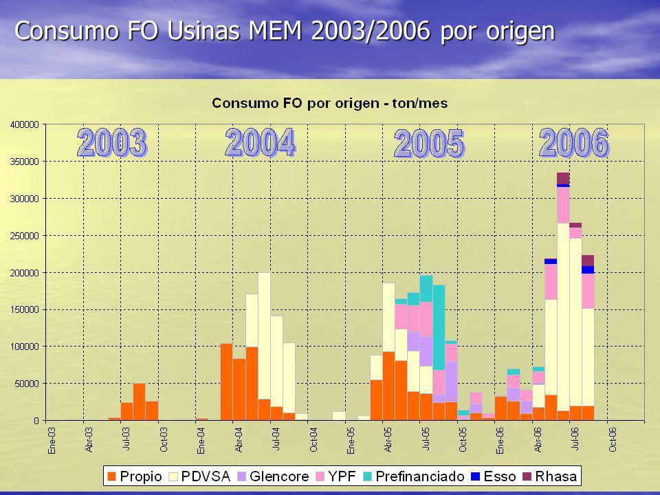 Consumo FO Usinas MEM 2003/2006 por origen