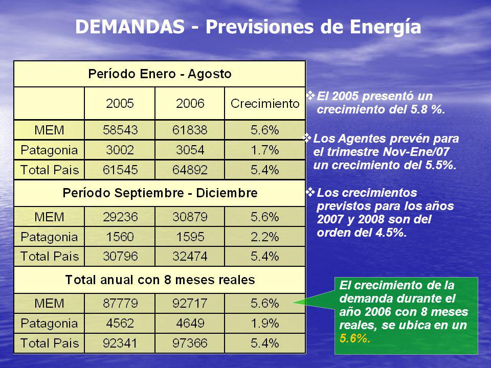 DEMANDAS - Previsiones de Energía