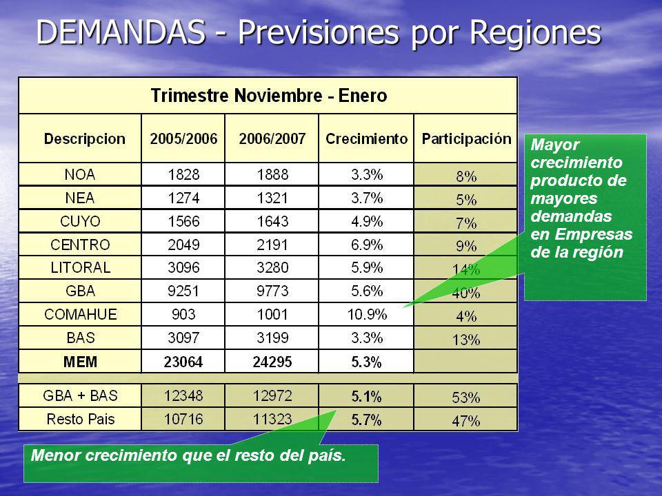 DEMANDAS - Previsiones por Regiones