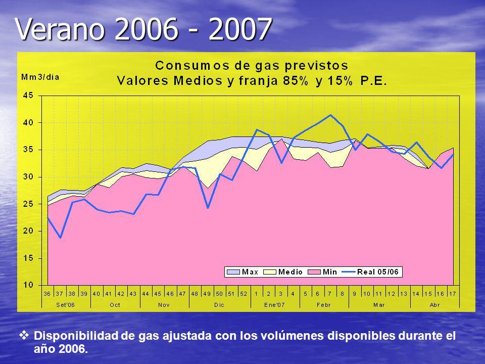 Verano 2006 - 2007 Disponibilidad de gas ajustada con los volúmenes disponibles durante el año 2006.