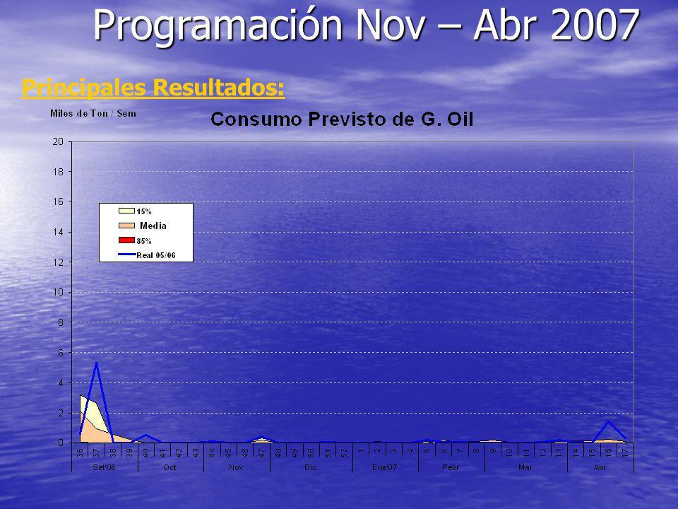 Programación Nov – Abr 2007 Principales Resultados: