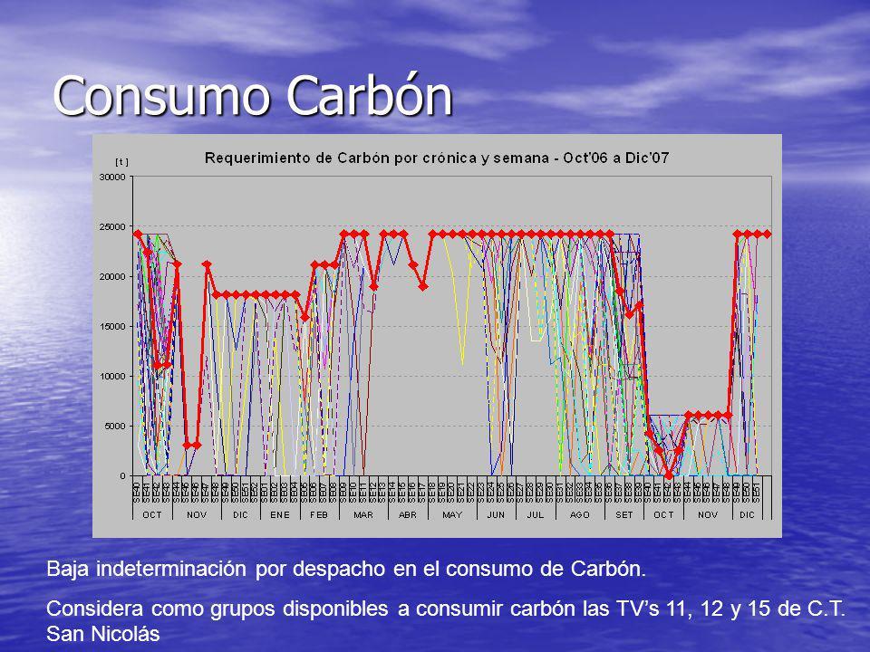 Consumo Carbón Baja indeterminación por despacho en el consumo de Carbón.