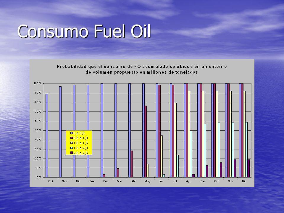Consumo Fuel Oil