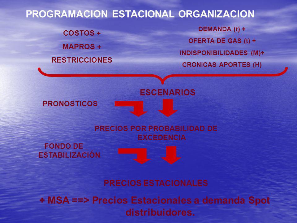 + MSA ==> Precios Estacionales a demanda Spot distribuidores.