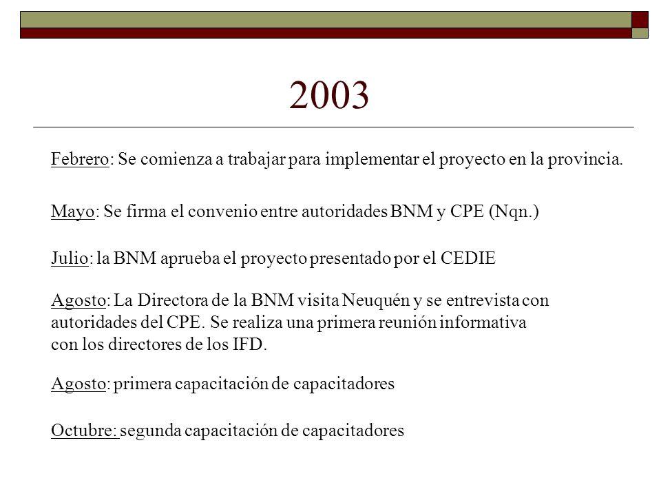 2003 Febrero: Se comienza a trabajar para implementar el proyecto en la provincia. Mayo: Se firma el convenio entre autoridades BNM y CPE (Nqn.)