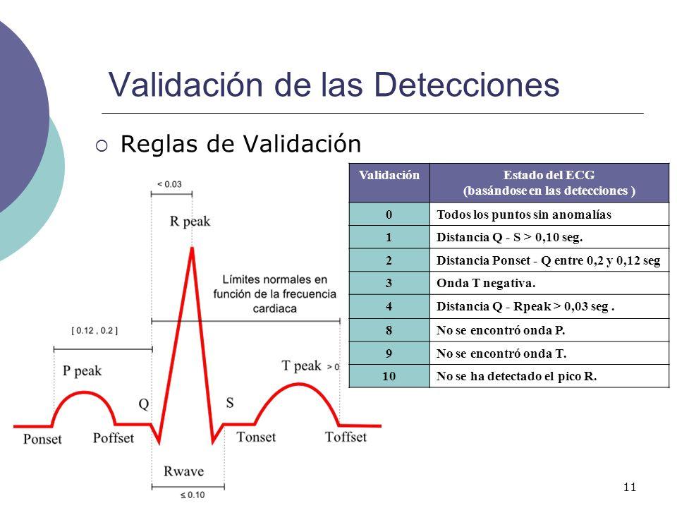 Validación de las Detecciones
