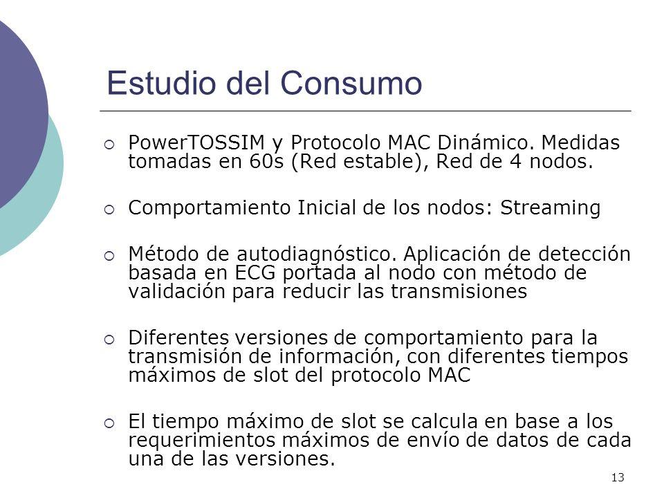 Estudio del Consumo PowerTOSSIM y Protocolo MAC Dinámico. Medidas tomadas en 60s (Red estable), Red de 4 nodos.