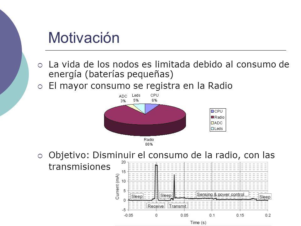Motivación La vida de los nodos es limitada debido al consumo de energía (baterías pequeñas) El mayor consumo se registra en la Radio.