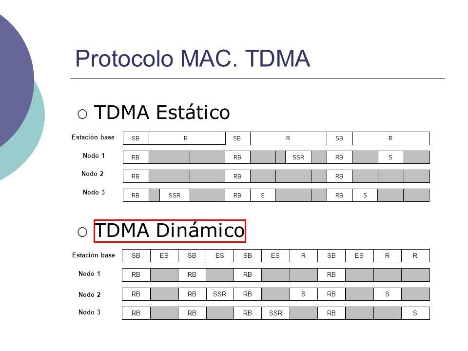 Protocolo MAC. TDMA TDMA Estático TDMA Dinámico Nodo 3 Nodo 2 Nodo 1