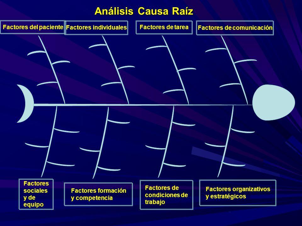 Análisis Causa Raíz Factores del paciente Factores individuales