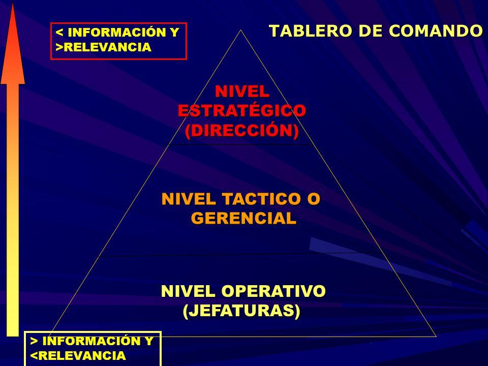 TABLERO DE COMANDO NIVEL ESTRATÉGICO (DIRECCIÓN) NIVEL TACTICO O