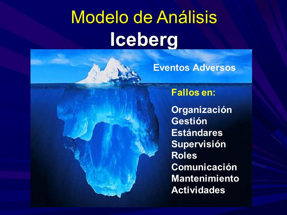 Modelo de Análisis Iceberg