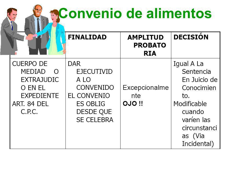 Convenio de alimentos FINALIDAD AMPLITUD PROBATORIA DECISIÓN