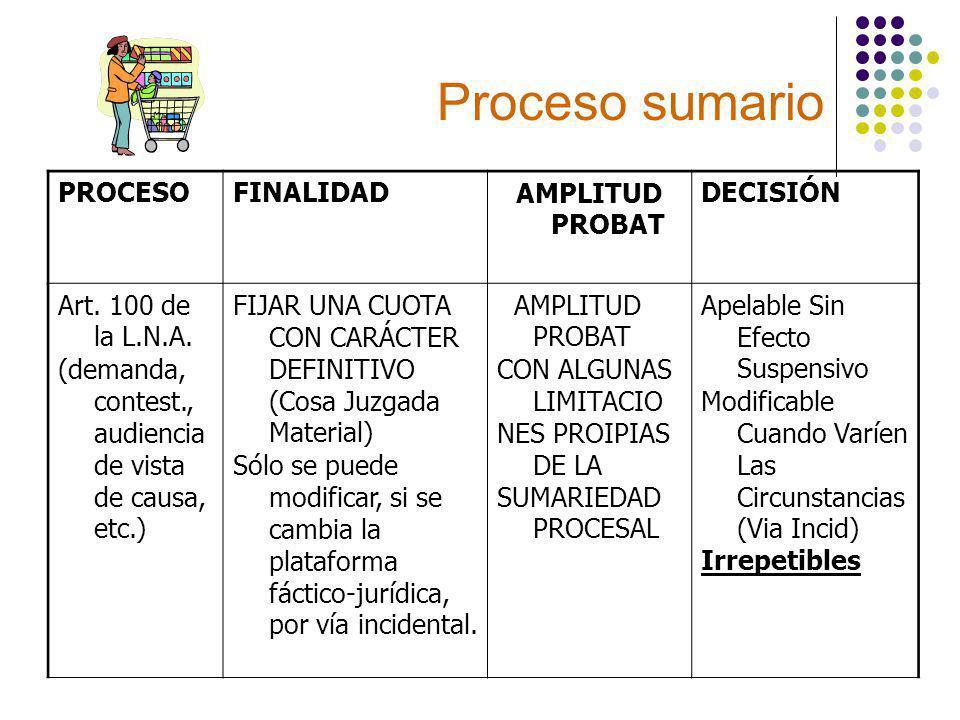 Proceso sumario PROCESO FINALIDAD AMPLITUD PROBAT DECISIÓN