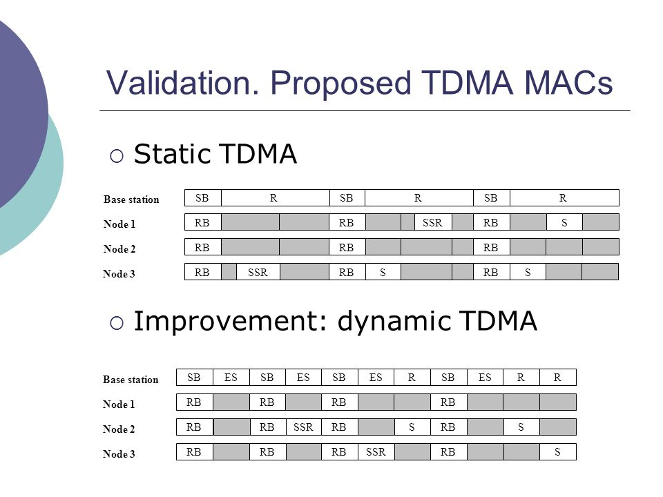 Validation. Proposed TDMA MACs