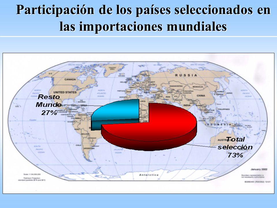 Participación de los países seleccionados en las importaciones mundiales