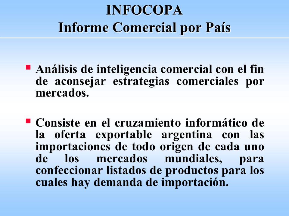INFOCOPA Informe Comercial por País