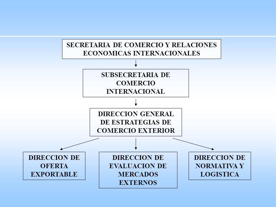SECRETARIA DE COMERCIO Y RELACIONES ECONOMICAS INTERNACIONALES