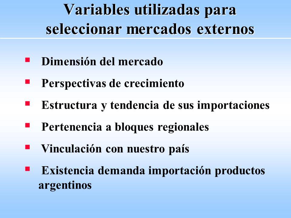 Variables utilizadas para seleccionar mercados externos