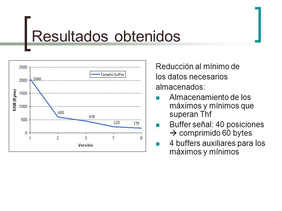 Resultados obtenidos Reducción al mínimo de los datos necesarios