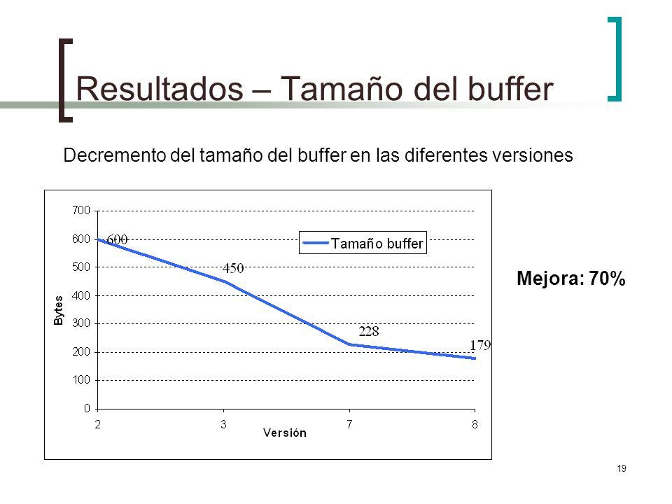 Resultados – Tamaño del buffer