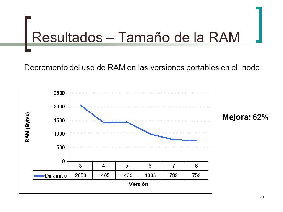 Resultados – Tamaño de la RAM