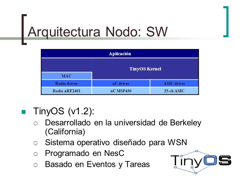 Arquitectura Nodo: SW TinyOS (v1.2):