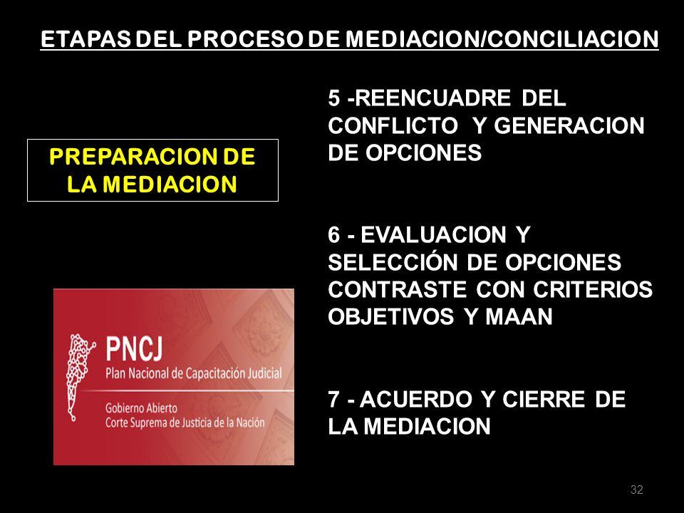 ETAPAS DEL PROCESO DE MEDIACION/CONCILIACION