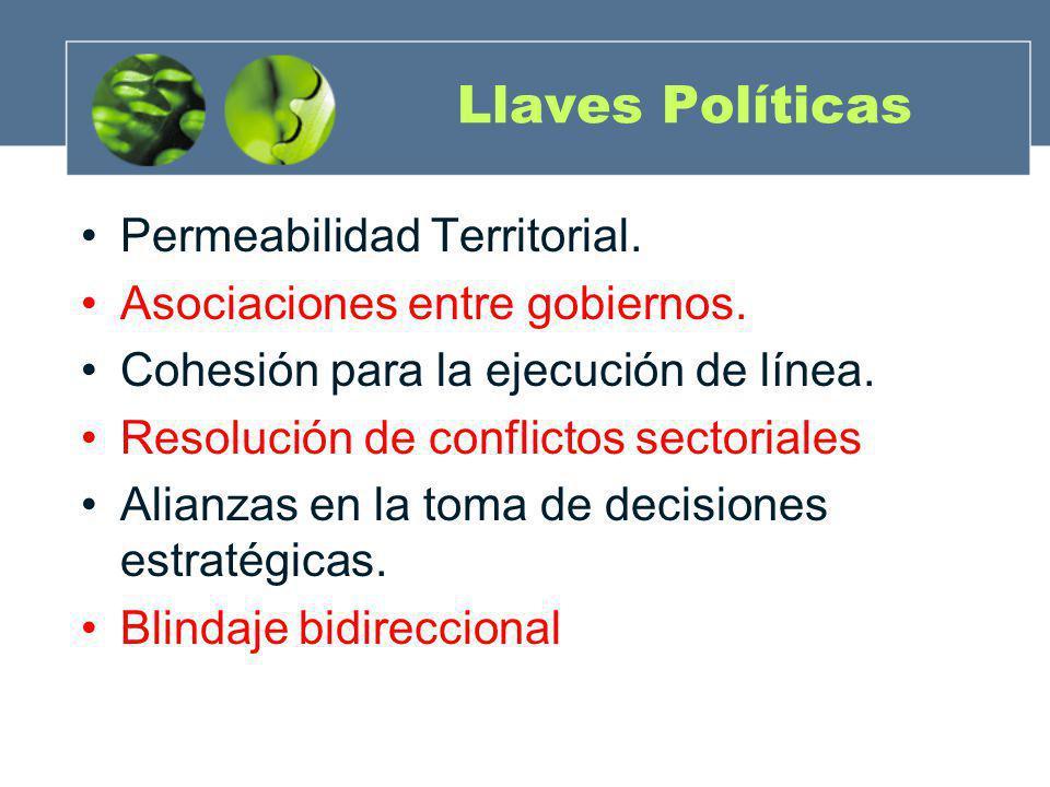 Llaves Políticas Permeabilidad Territorial.