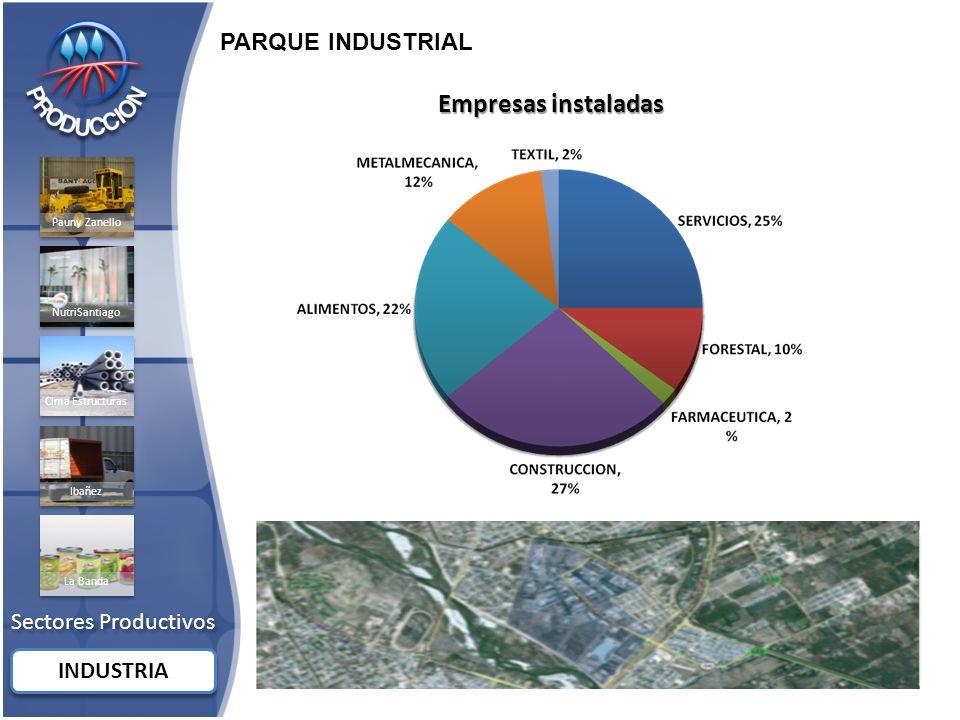 Empresas instaladas PARQUE INDUSTRIAL Sectores Productivos INDUSTRIA