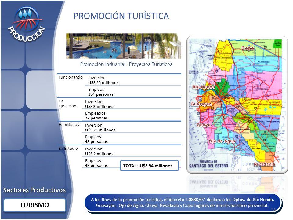 PROMOCIÓN TURÍSTICA Sectores Productivos TURISMO